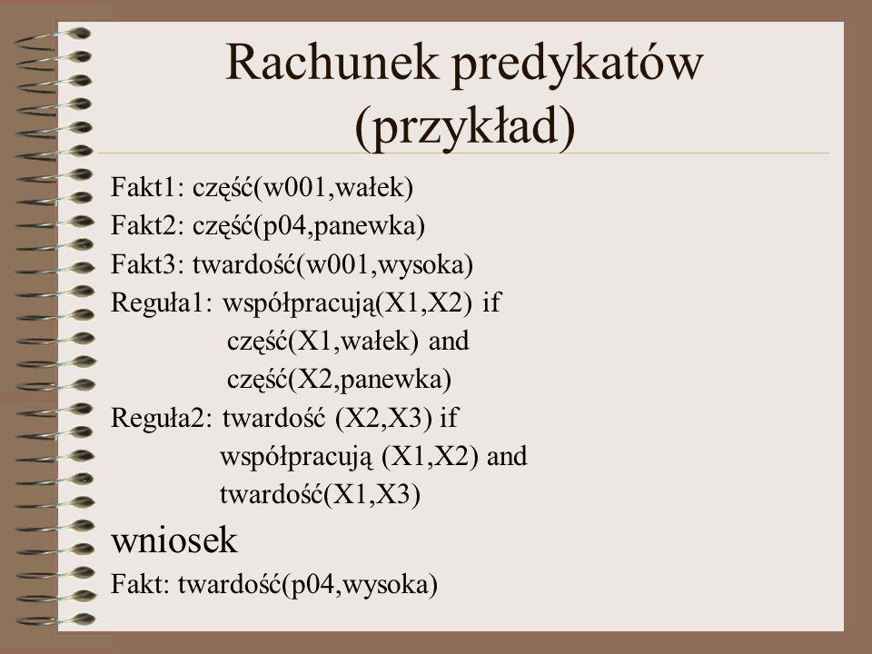 Rachunek predykatów (przykład) Fakt1: część(w001,wałek) Fakt2: część(p04,panewka) Fakt3: twardość(w001,wysoka) Reguła1: współpracują(X1,X2) if część(X