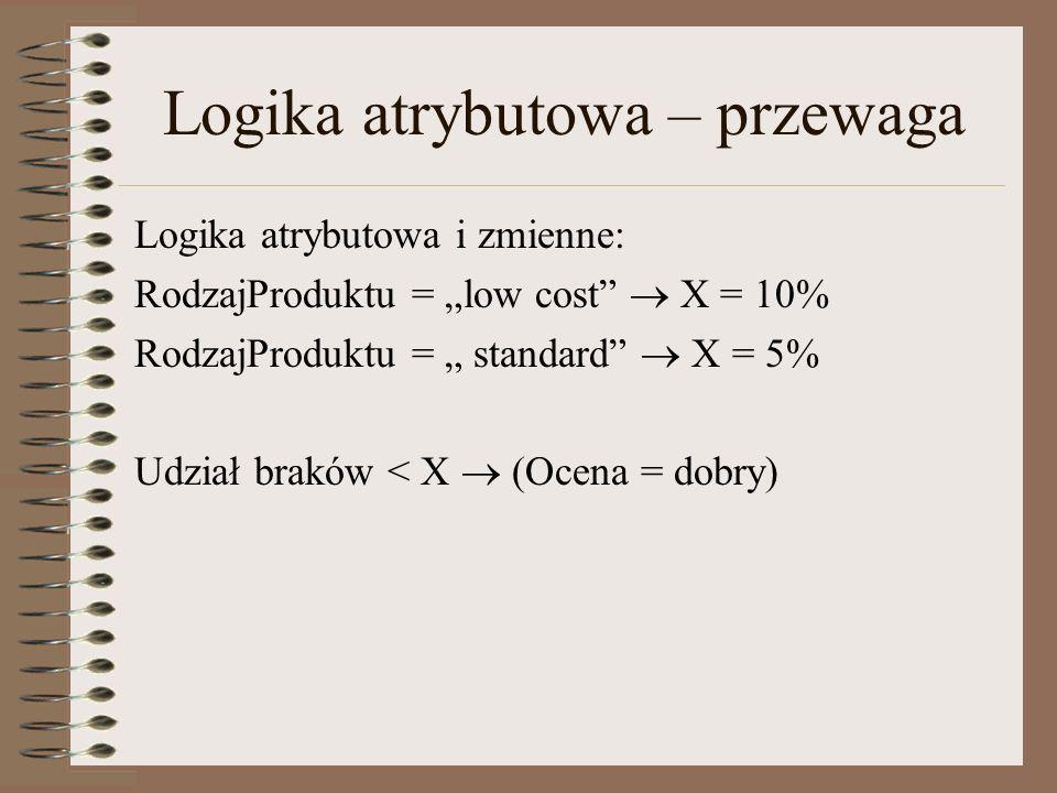 Logika atrybutowa – przewaga Logika atrybutowa i zmienne: RodzajProduktu = low cost X = 10% RodzajProduktu = standard X = 5% Udział braków < X (Ocena