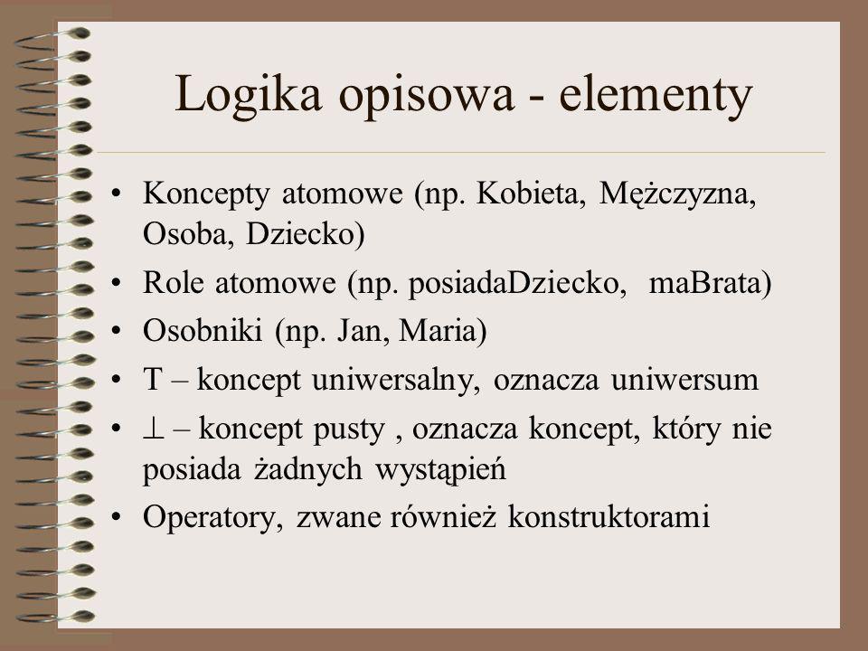 Logika opisowa - elementy Koncepty atomowe (np. Kobieta, Mężczyzna, Osoba, Dziecko) Role atomowe (np. posiadaDziecko, maBrata) Osobniki (np. Jan, Mari