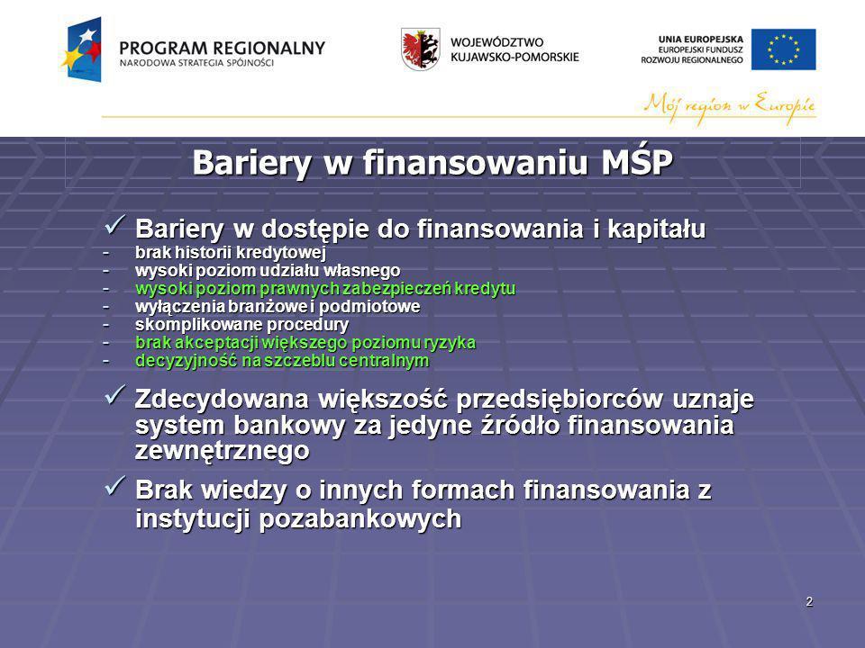 2 Bariery w finansowaniu MŚP Bariery w dostępie do finansowania i kapitału Bariery w dostępie do finansowania i kapitału - brak historii kredytowej - wysoki poziom udziału własnego - wysoki poziom prawnych zabezpieczeń kredytu - wyłączenia branżowe i podmiotowe - skomplikowane procedury - brak akceptacji większego poziomu ryzyka - decyzyjność na szczeblu centralnym Zdecydowana większość przedsiębiorców uznaje system bankowy za jedyne źródło finansowania zewnętrznego Zdecydowana większość przedsiębiorców uznaje system bankowy za jedyne źródło finansowania zewnętrznego Brak wiedzy o innych formach finansowania z instytucji pozabankowych Brak wiedzy o innych formach finansowania z instytucji pozabankowych