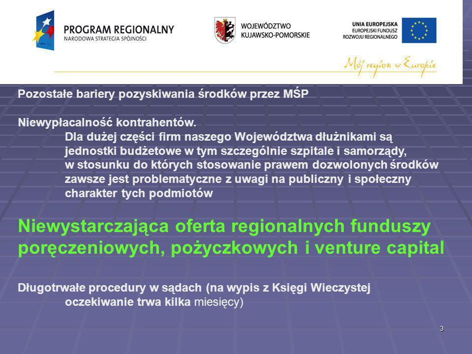 3 KUJAWSKO – POMORSKA RADA PRZEDSIĘBIORCZOŚCI KUJAWSKO – POMORSKA RADA PRZEDSIĘBIORCZOŚCI UWAGI REGIONALNE Pozostałe bariery pozyskiwania środków przez MŚP Niewypłacalność kontrahentów.