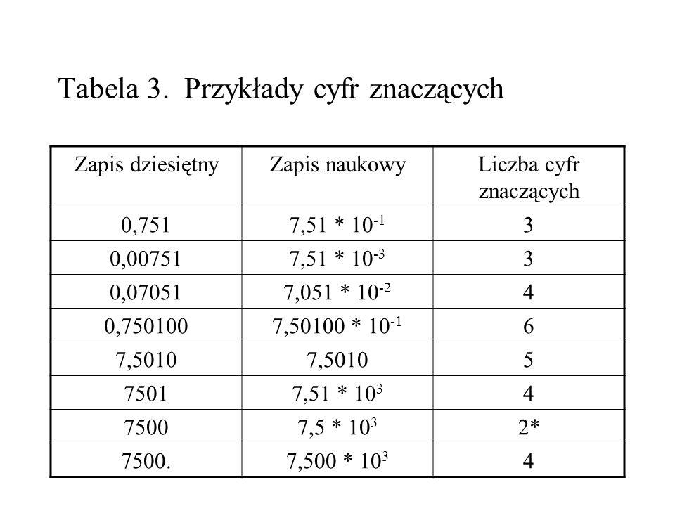 Tabela 3. Przykłady cyfr znaczących Zapis dziesiętnyZapis naukowyLiczba cyfr znaczących 0,7517,51 * 10 -1 3 0,007517,51 * 10 -3 3 0,070517,051 * 10 -2