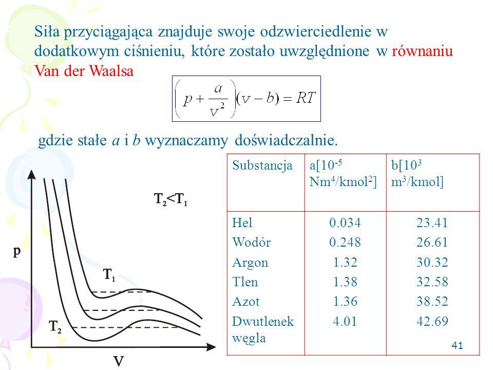 41 Siła przyciągająca znajduje swoje odzwierciedlenie w dodatkowym ciśnieniu, które zostało uwzględnione w równaniu Van der Waalsa gdzie stałe a i b w