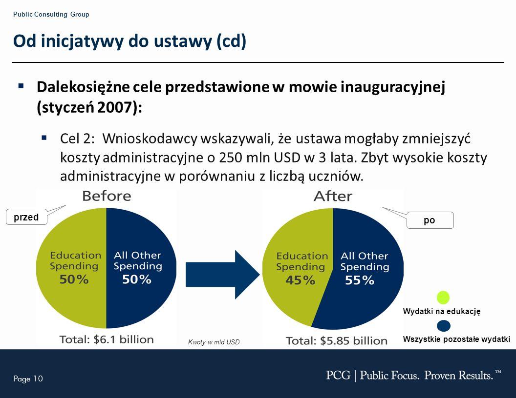 Page 10 Public Consulting Group Od inicjatywy do ustawy (cd) Dalekosiężne cele przedstawione w mowie inauguracyjnej (styczeń 2007): Cel 2: Wnioskodawcy wskazywali, że ustawa mogłaby zmniejszyć koszty administracyjne o 250 mln USD w 3 lata.