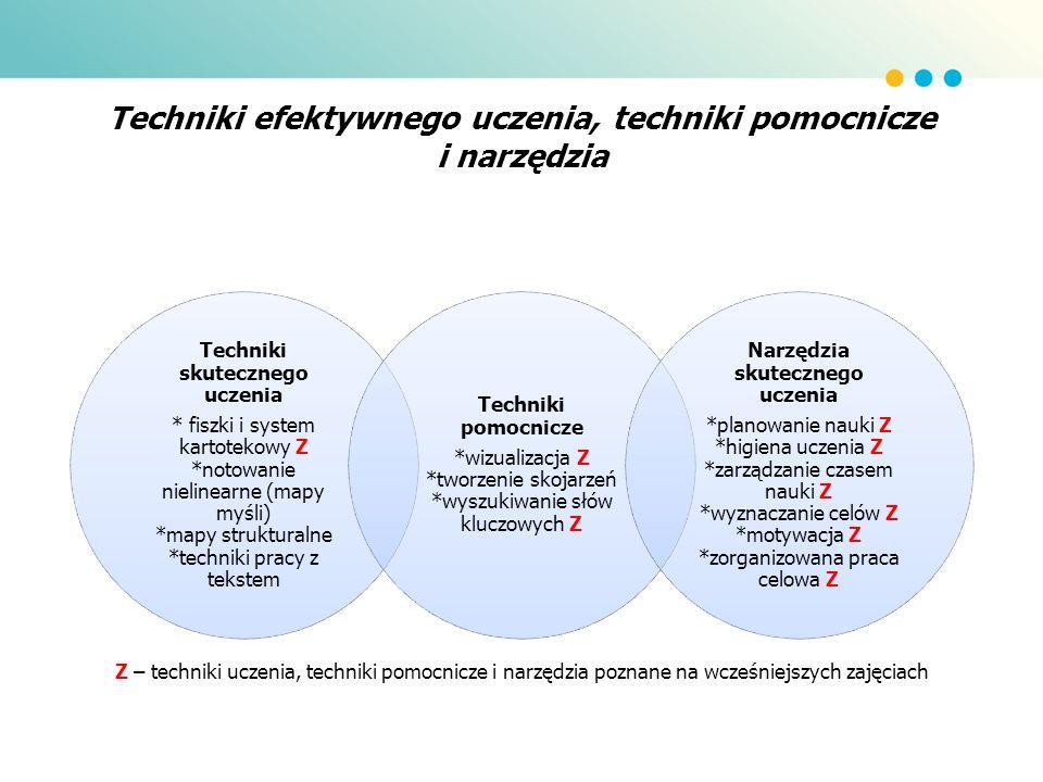 Techniki efektywnego uczenia, techniki pomocnicze i narzędzia Techniki skutecznego uczenia * fiszki i system kartotekowy Z *notowanie nielinearne (map