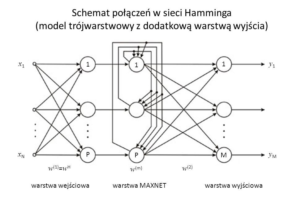 Schemat połączeń w sieci Hamminga (model trójwarstwowy z dodatkową warstwą wyjścia) warstwa MAXNET x1x1 xNxN y1y1 yMyM w (1) = w H w (m) w (2) 1 P 1 P