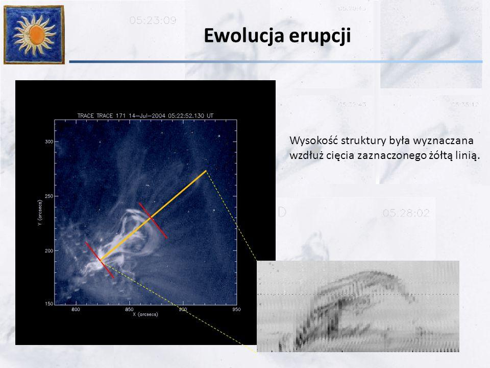 Ewolucja erupcji Wysokość struktury była wyznaczana wzdłuż cięcia zaznaczonego żółtą linią.