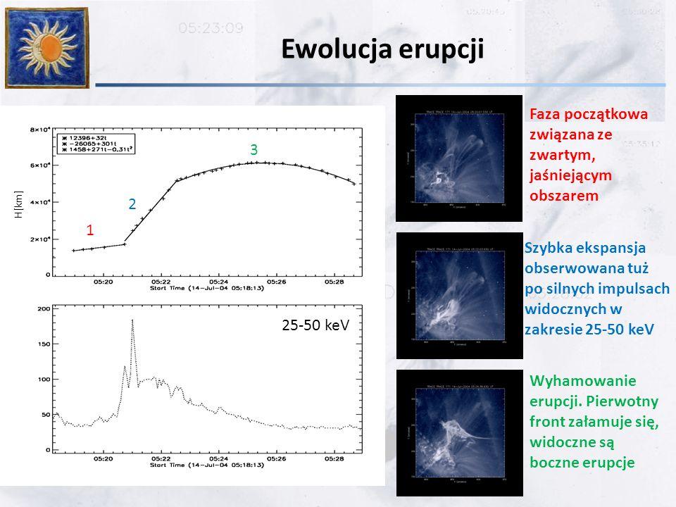 Ewolucja erupcji Faza początkowa związana ze zwartym, jaśniejącym obszarem 1 Szybka ekspansja obserwowana tuż po silnych impulsach widocznych w zakresie 25-50 keV 2 Wyhamowanie erupcji.