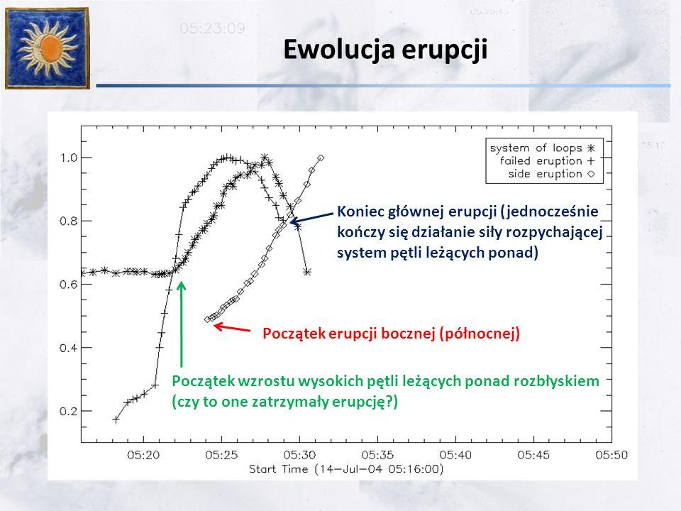 Ewolucja erupcji Początek wzrostu wysokich pętli leżących ponad rozbłyskiem (czy to one zatrzymały erupcję?) Koniec głównej erupcji (jednocześnie kończy się działanie siły rozpychającej system pętli leżących ponad) Początek erupcji bocznej (północnej)
