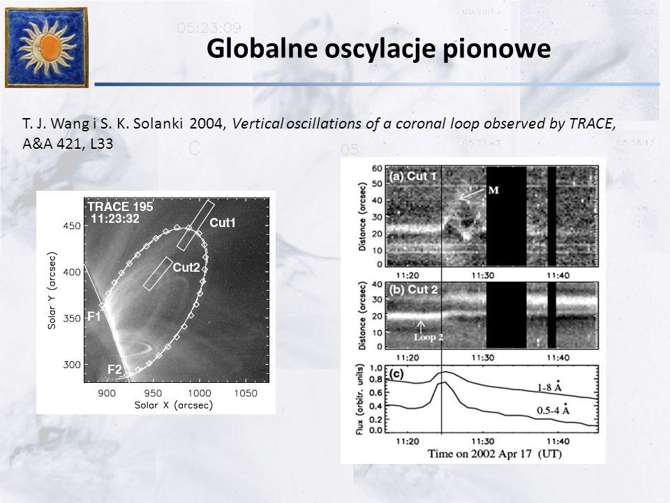 Globalne oscylacje pionowe T. J. Wang i S. K. Solanki 2004, Vertical oscillations of a coronal loop observed by TRACE, A&A 421, L33