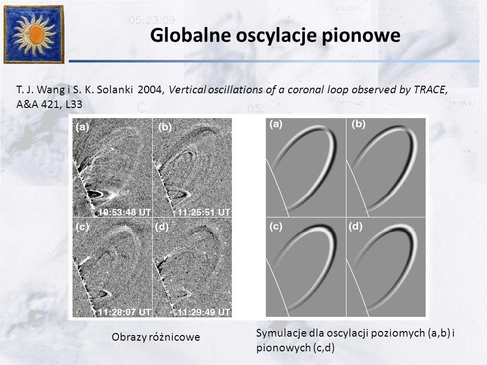 Globalne oscylacje pionowe T. J. Wang i S. K. Solanki 2004, Vertical oscillations of a coronal loop observed by TRACE, A&A 421, L33 Obrazy różnicowe S