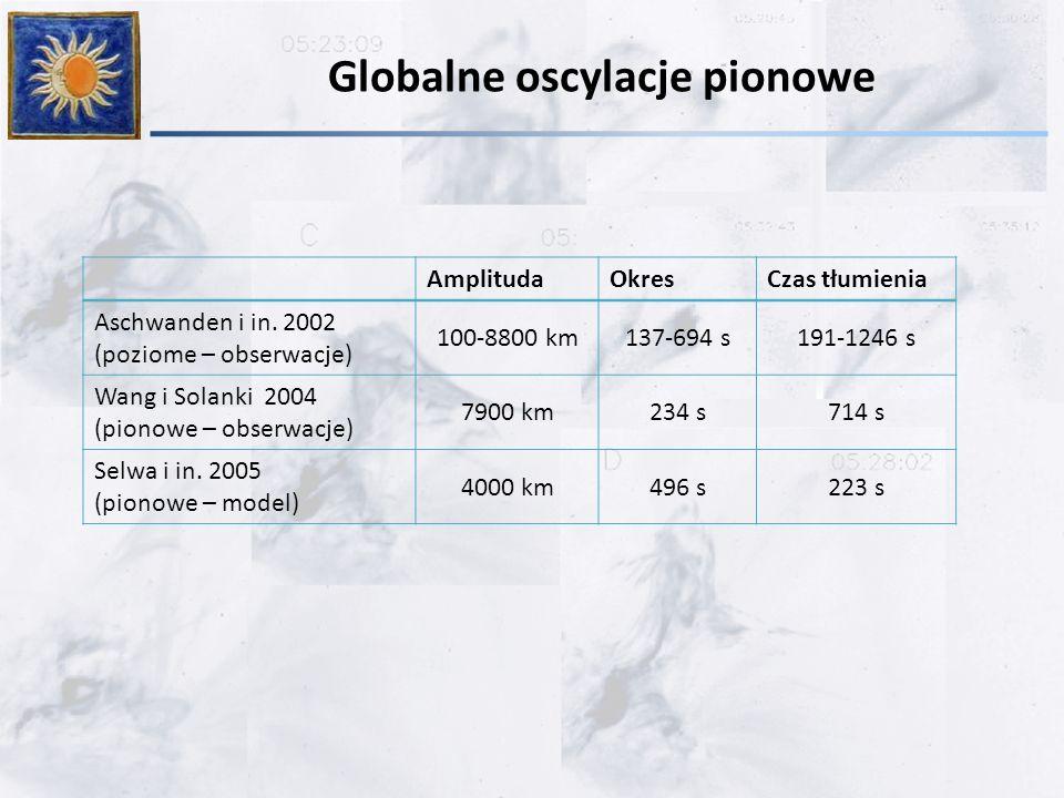 Globalne oscylacje pionowe AmplitudaOkresCzas tłumienia Aschwanden i in.