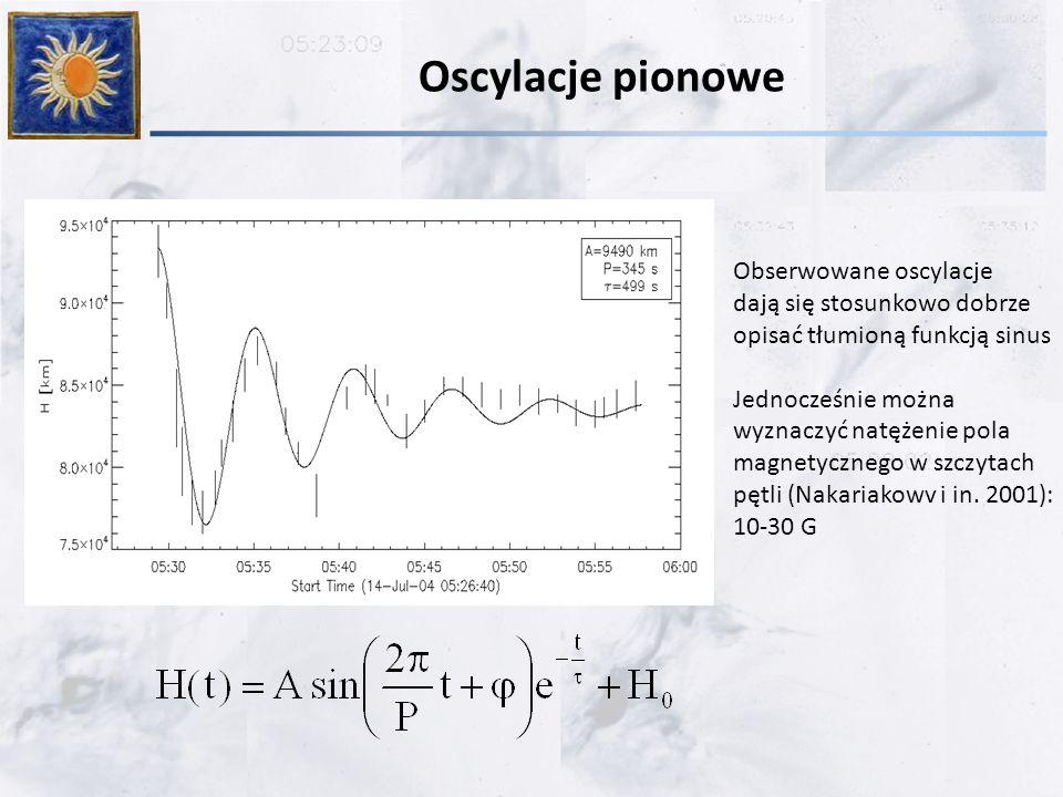 Oscylacje pionowe Obserwowane oscylacje dają się stosunkowo dobrze opisać tłumioną funkcją sinus Jednocześnie można wyznaczyć natężenie pola magnetycznego w szczytach pętli (Nakariakowv i in.