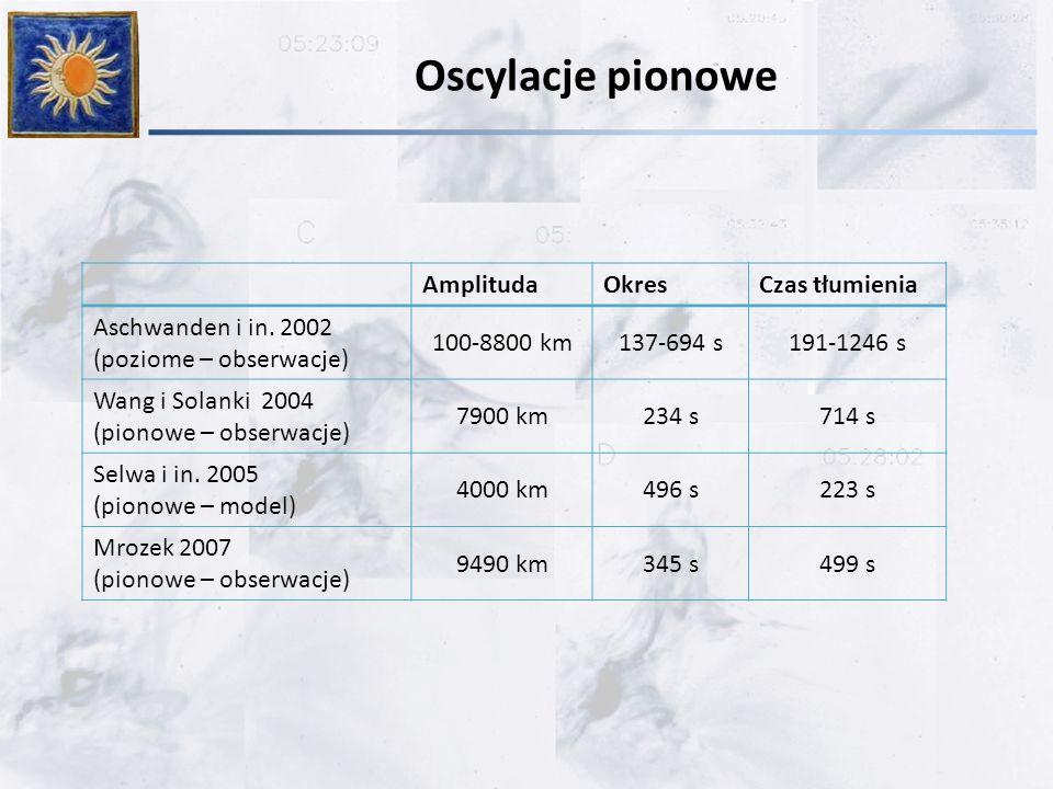 Oscylacje pionowe AmplitudaOkresCzas tłumienia Aschwanden i in.