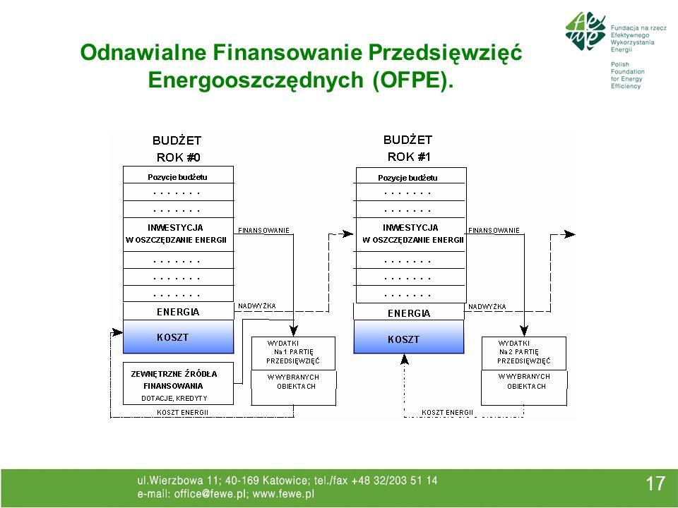 17 Odnawialne Finansowanie Przedsięwzięć Energooszczędnych (OFPE).