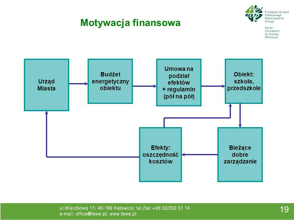 19 Motywacja finansowa Urząd Miasta Budżet energetyczny obiektu Umowa na podział efektów + regulamin (pół na pół) Obiekt: szkoła, przedszkole Efekty: