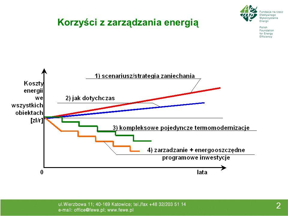 2 Korzyści z zarządzania energią