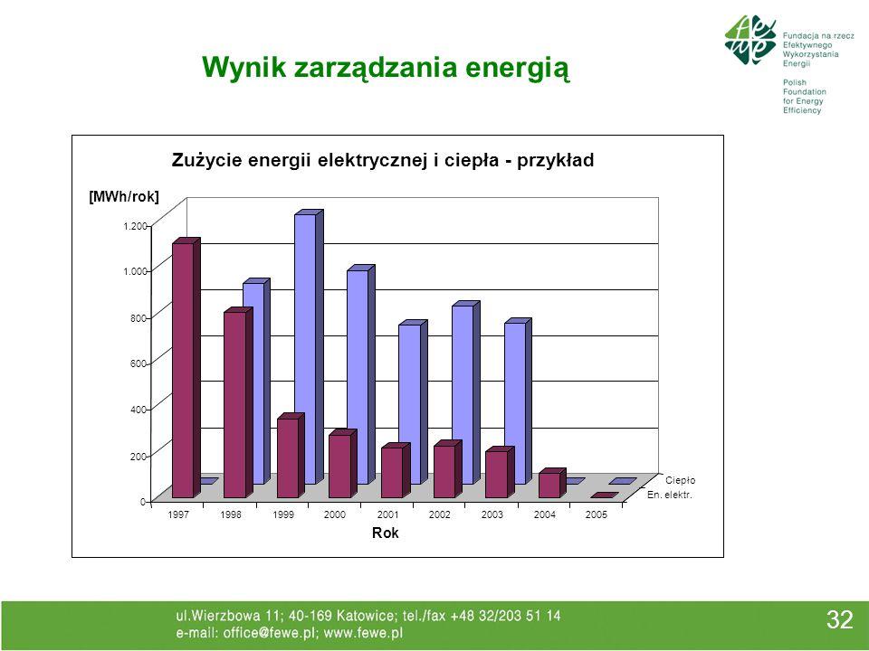 32 Wynik zarządzania energią