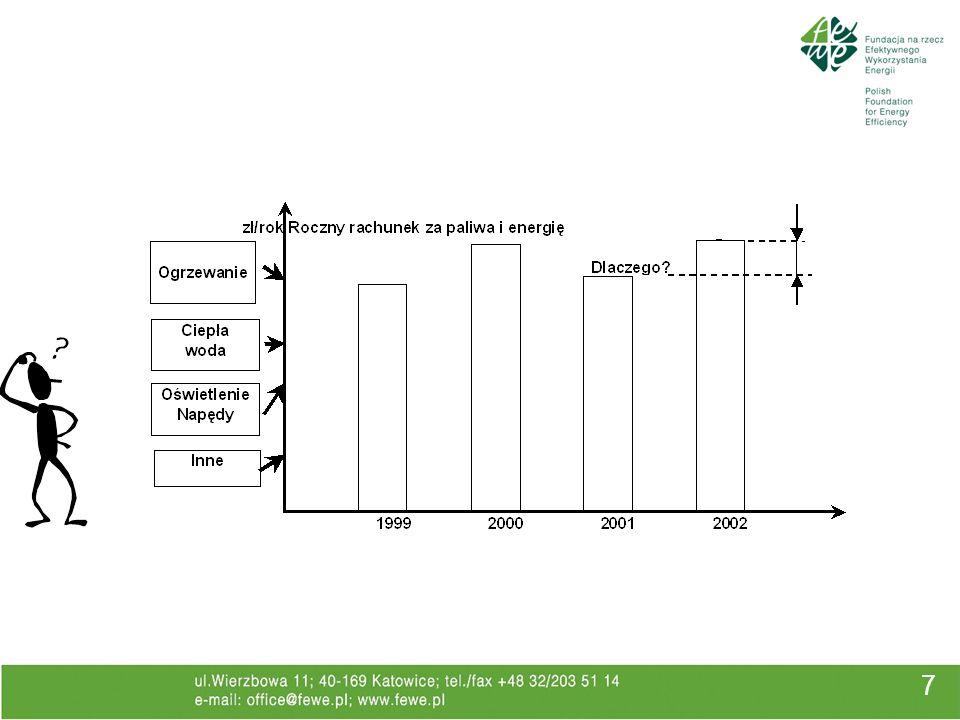 Dyrektywa 2006/32/WE 28 krajowy cel indykatywny w zakresie oszczędności energii 9 % w 9 roku mechanizmy i systemy zachęt identyfikacja i eliminacja barier rozwój rynku usług energetycznych dla użytk.