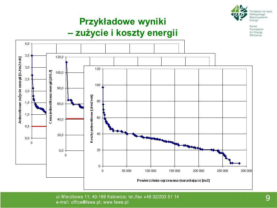 Ustawa o efektywności energetycznej 30 Wzorcowa rola sektora publicznego wprowadzenie obowiązku opracowywania i wdrażania planów działań dotyczących efektywności energetycznej na szczeblu lokalnym (gminy).