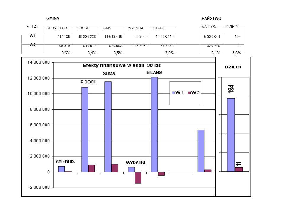 GMINA PAŃSTWO 30 LAT 9,6%8,4%8,5% -3,8% 6,1%5,6% GRUNT+BUD.P. DOCH.SUMAWYDATKIBILANS VAT 7%DZIECI W1 717 18910 826 23011 543 419625 00012 168 419 5 38