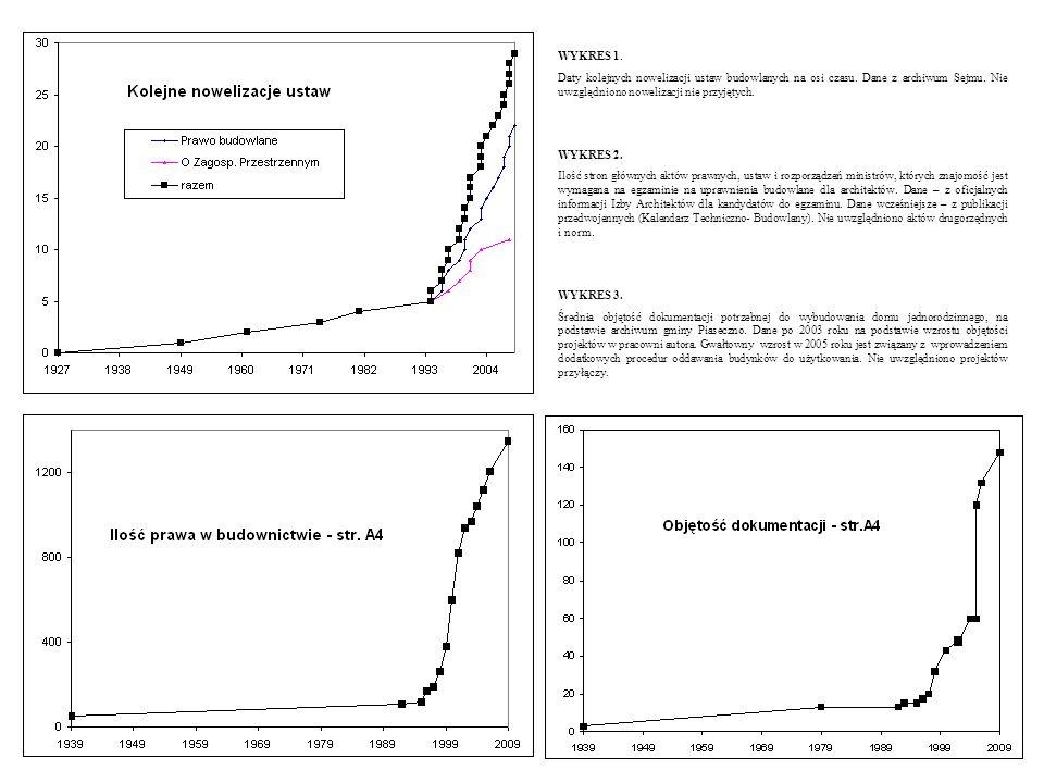 WYKRES 1. Daty kolejnych nowelizacji ustaw budowlanych na osi czasu. Dane z archiwum Sejmu. Nie uwzględniono nowelizacji nie przyjętych. WYKRES 2. Ilo