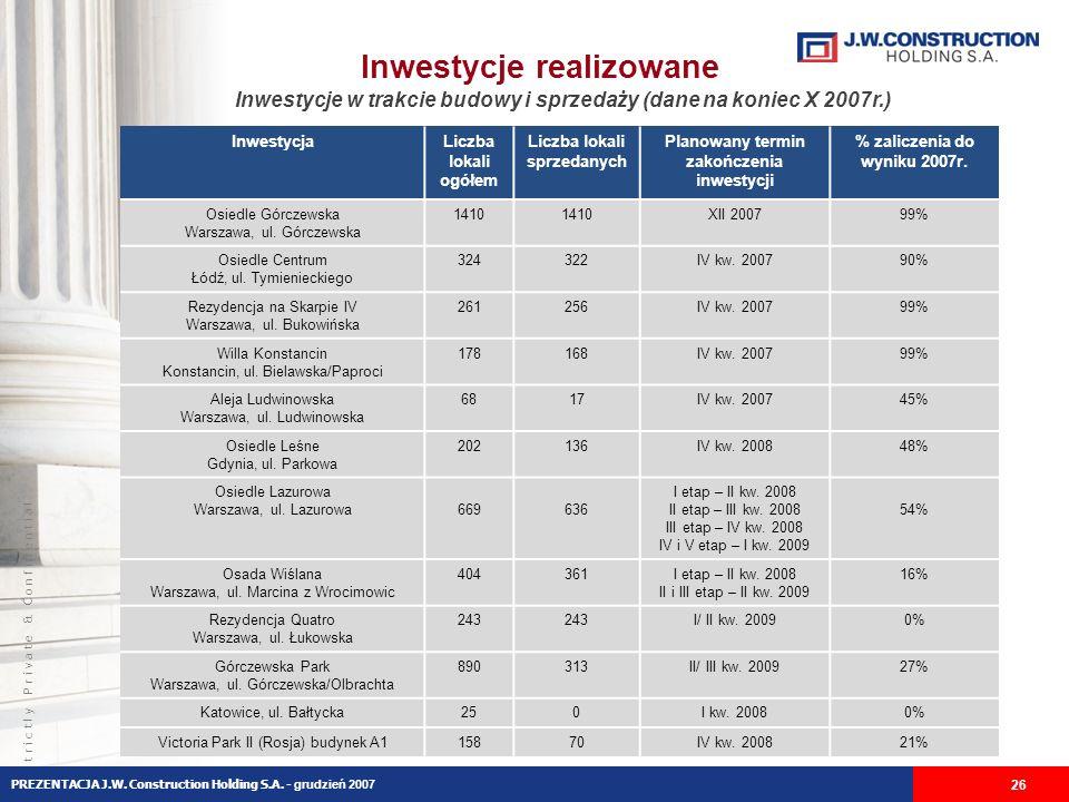 S t r i c t l y P r i v a t e & C o n f i d e n t i a l Inwestycje realizowane InwestycjaLiczba lokali ogółem Liczba lokali sprzedanych Planowany termin zakończenia inwestycji % zaliczenia do wyniku 2007r.