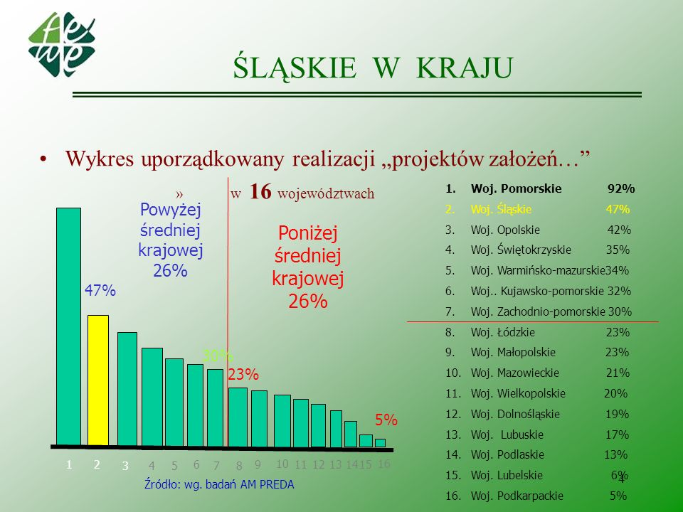 4 ŚLĄSKIE W KRAJU Wykres uporządkowany realizacji projektów założeń… » w 16 województwach Powyżej średniej krajowej 26% Poniżej średniej krajowej 26%