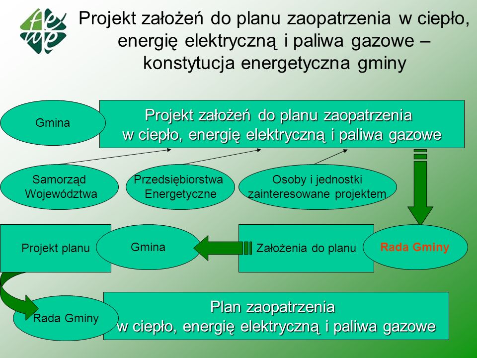 7 Projekt założeń do planu zaopatrzenia w ciepło, energię elektryczną i paliwa gazowe – konstytucja energetyczna gminy Projekt założeń do planu zaopat