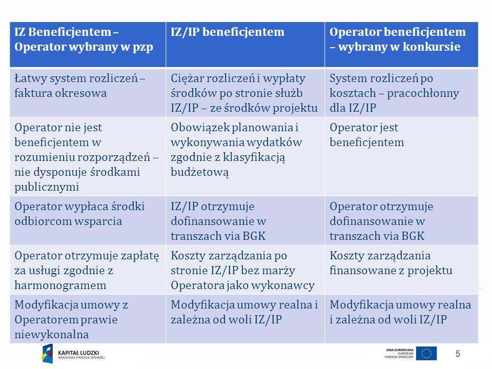 5 IZ Beneficjentem – Operator wybrany w pzp IZ/IP beneficjentemOperator beneficjentem – wybrany w konkursie Łatwy system rozliczeń – faktura okresowa