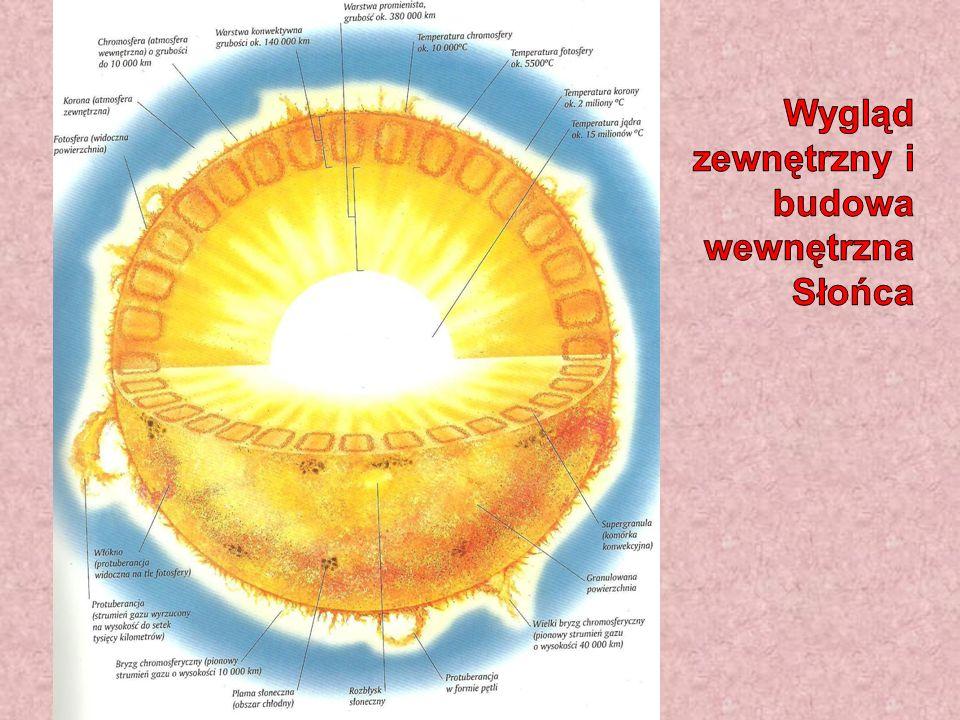 Na Słońcu występują silne pola magnetyczne.