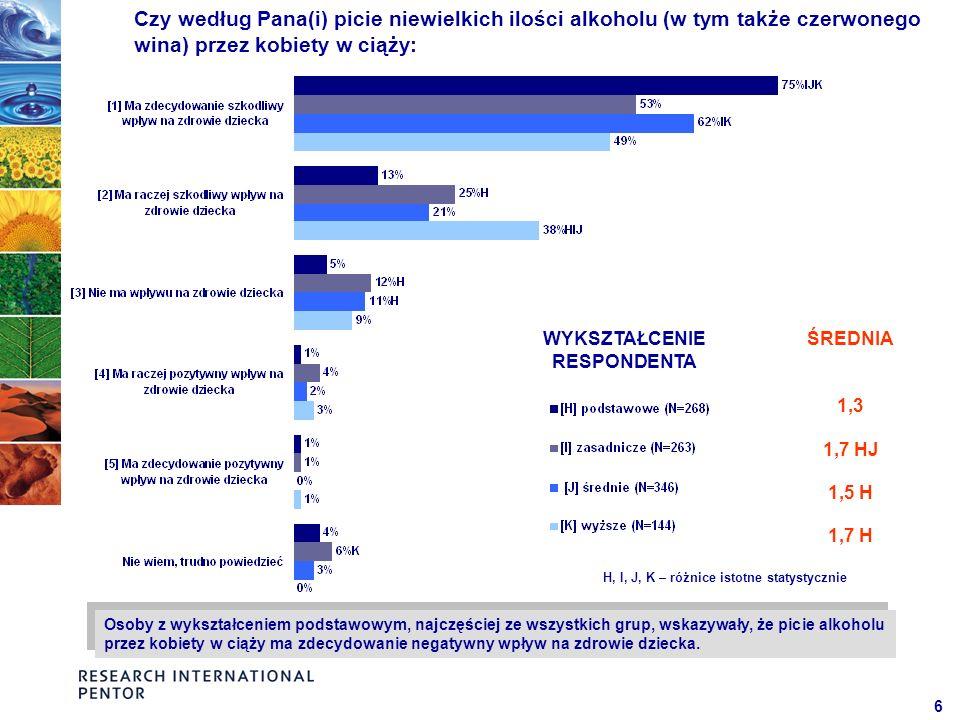 7 Miejsce zamieszkania nie różnicuje w istotny sposób opinii respondentów.