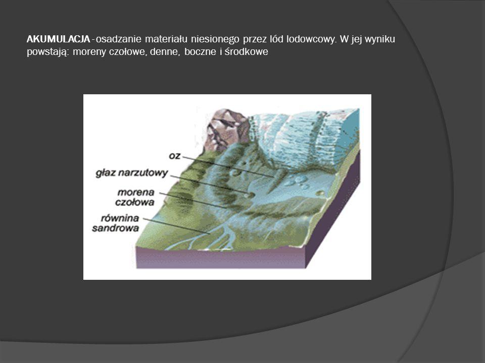 AKUMULACJA - osadzanie materiału niesionego przez lód lodowcowy. W jej wyniku powstają: moreny czołowe, denne, boczne i środkowe