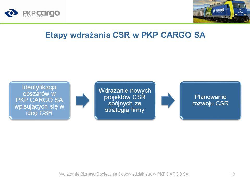 Nowe projekty CSR spójne ze strategią firmy Wdrażanie Biznesu Społecznie Odpowiedzialnego w PKP CARGO SA14 Nowe projekty CSR w PKP CARGO SA Realizowane Rozwój zasobów ludzkich Projekt Partnership w PKP CARGO SA Projekt KrewniacyClub PKP CARGO SA Planowane 2009 Projekt współpracy ze środowiskiem akademickim Projekt równowagi między życiem zawodowym a prywatnym