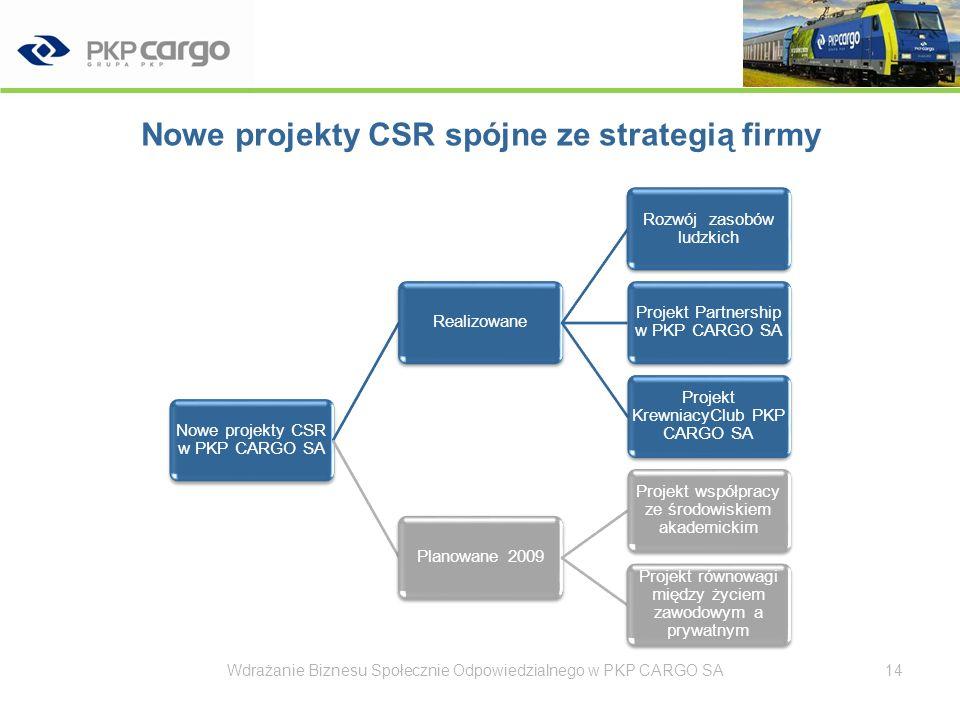 Projekt CSR Rozwoju Zasobów Ludzkich w PKP CARGO SA Wdrażanie Biznesu Społecznie Odpowiedzialnego w PKP CARGO SA15