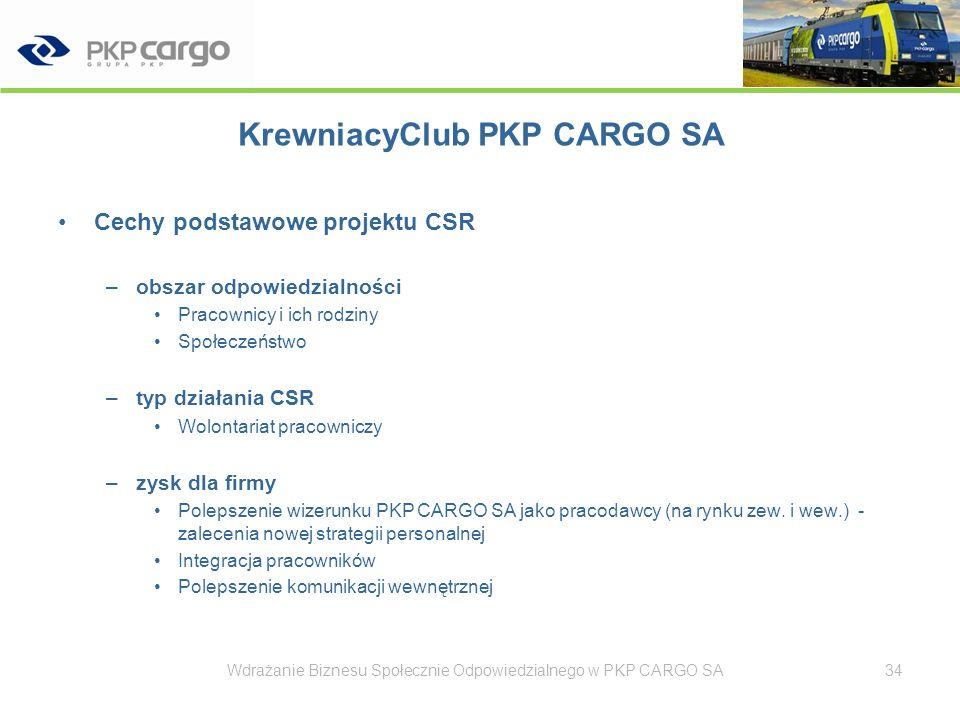 Propagowanie CSR wewnątrz spółki Wdrażanie Biznesu Społecznie Odpowiedzialnego w PKP CARGO SA35 Kanały informowania o dobrych praktykach wpisujących się w ideę CSR wewnątrz przedsiębiorstwa Prasa branżowa np.