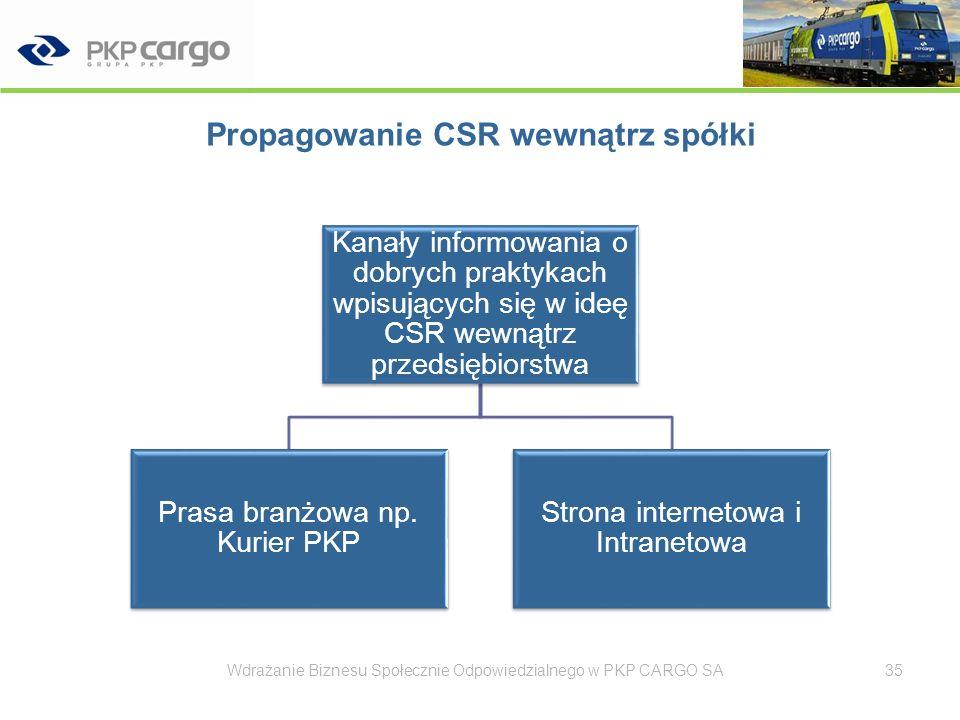 Propagowanie CSR wewnątrz spółki – prasa branżowa Wdrażanie Biznesu Społecznie Odpowiedzialnego w PKP CARGO SA36