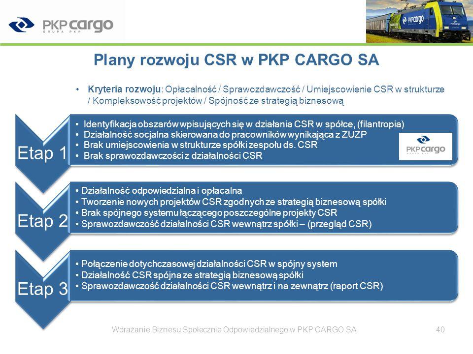 Podsumowanie Partnerstwo – przy wdrażaniu CSR i poszczególnych projektach –(np.