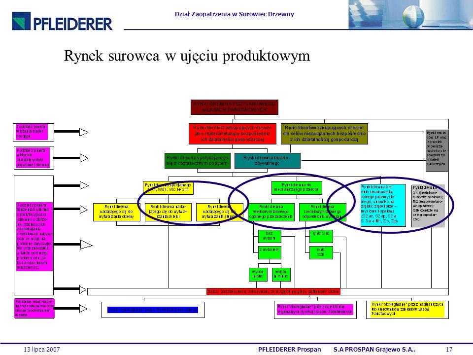 Dział Zaopatrzenia w Surowiec Drzewny 13 lipca 200717PFLEIDERER Prospan S.A PROSPAN Grajewo S.A.. Rynek surowca w ujęciu produktowym