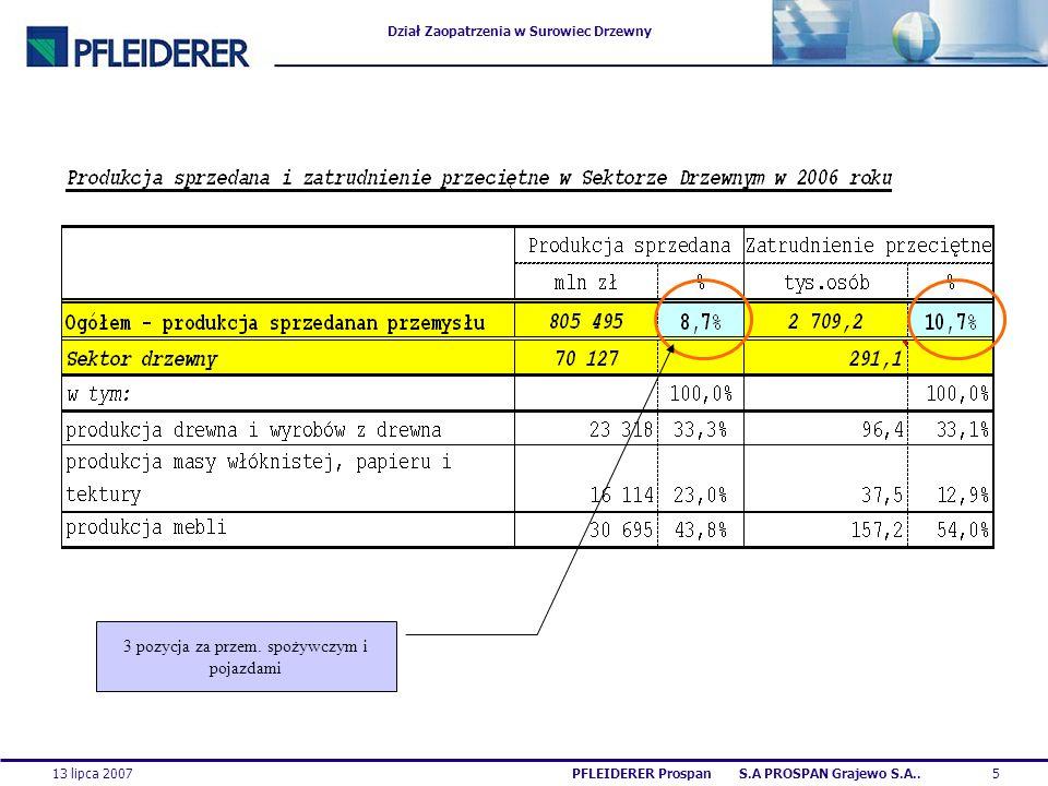 Dział Zaopatrzenia w Surowiec Drzewny 13 lipca 20075PFLEIDERER Prospan S.A PROSPAN Grajewo S.A.. 3 pozycja za przem. spożywczym i pojazdami