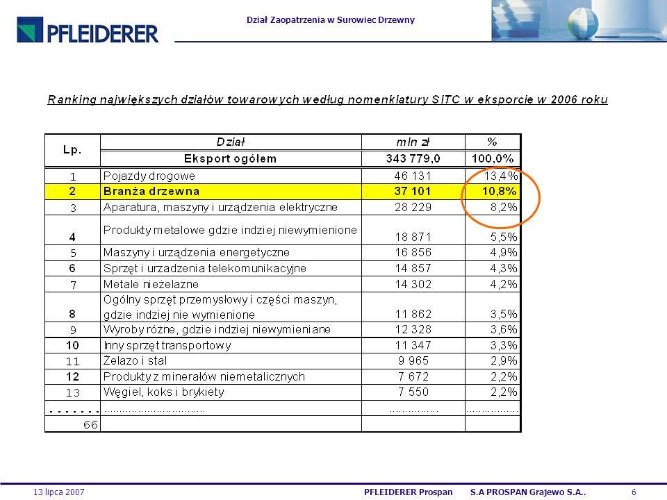 Dział Zaopatrzenia w Surowiec Drzewny 13 lipca 20076PFLEIDERER Prospan S.A PROSPAN Grajewo S.A..