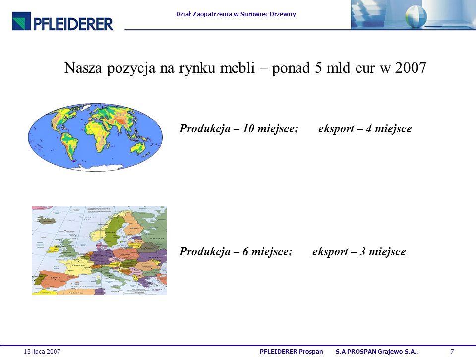 Dział Zaopatrzenia w Surowiec Drzewny 13 lipca 20077PFLEIDERER Prospan S.A PROSPAN Grajewo S.A.. Nasza pozycja na rynku mebli – ponad 5 mld eur w 2007