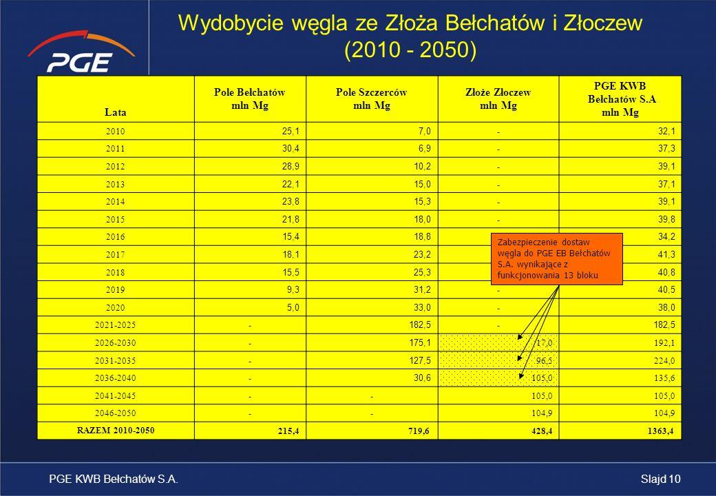 Lata Pole Bełchatów mln Mg Pole Szczerców mln Mg Złoże Złoczew mln Mg PGE KWB Bełchatów S.A mln Mg 2010 25,17,0 - 32,1 2011 30,46,9 - 37,3 2012 28,910