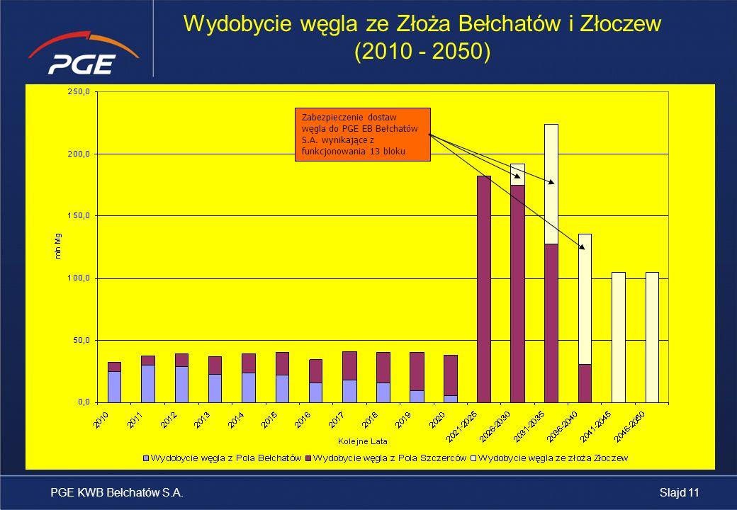 PGE KWB Bełchatów S.A. Wydobycie węgla ze Złoża Bełchatów i Złoczew (2010 - 2050) Zabezpieczenie dostaw węgla do PGE EB Bełchatów S.A. wynikające z fu