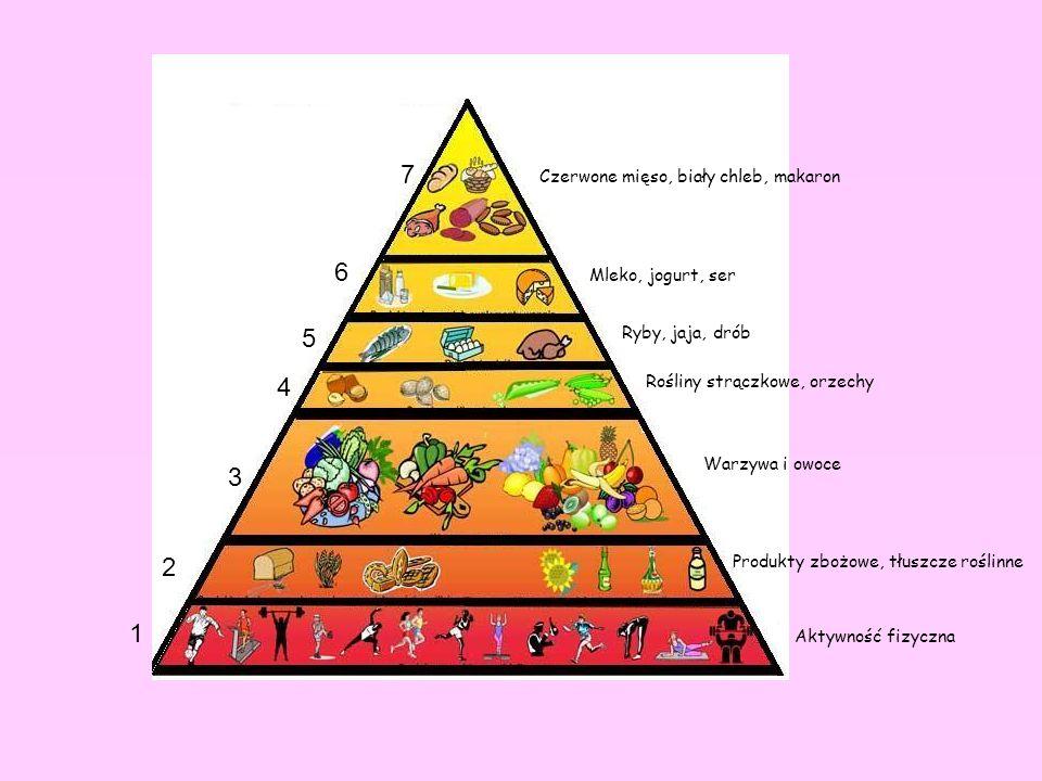 1 2 3 4 5 6 7 Aktywność fizyczna Produkty zbożowe, tłuszcze roślinne Warzywa i owoce Rośliny strączkowe, orzechy Ryby, jaja, drób Mleko, jogurt, ser C