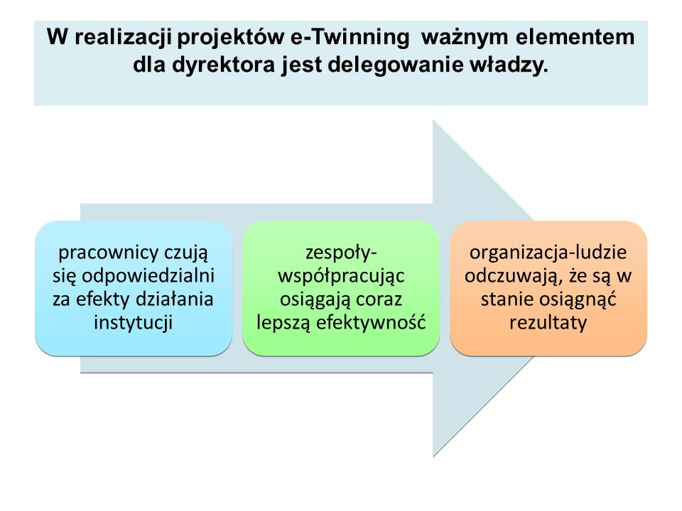 W realizacji projektów e-Twinning ważnym elementem dla dyrektora jest delegowanie władzy. pracownicy czują się odpowiedzialni za efekty działania inst