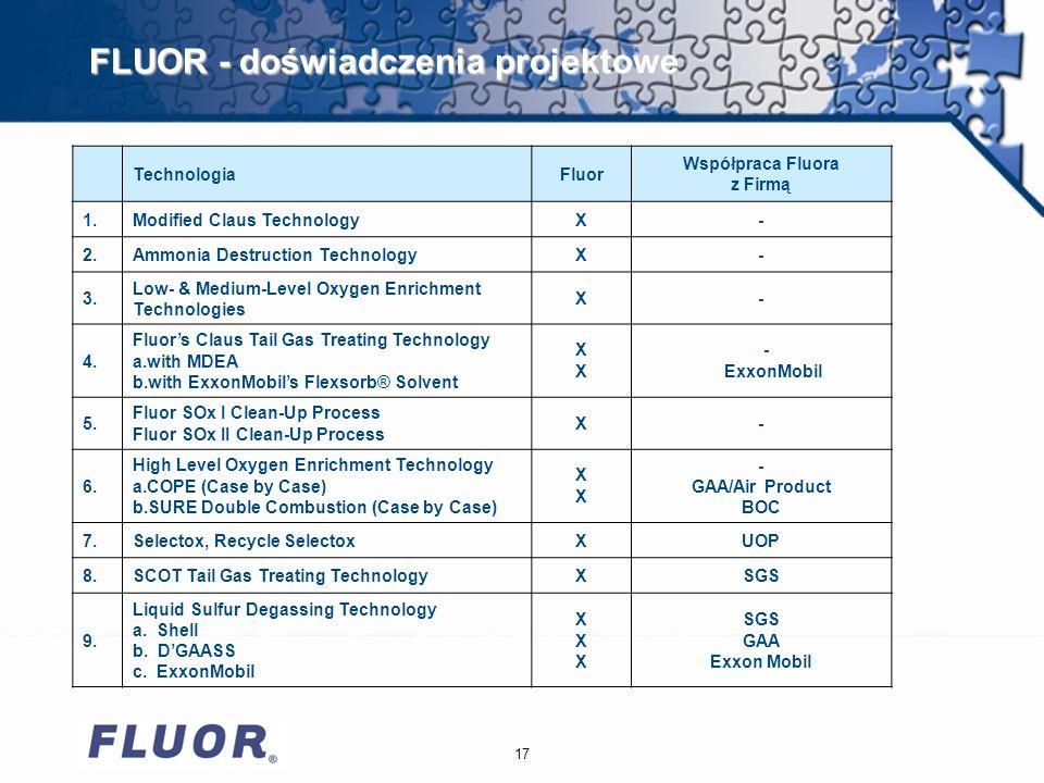 17 FLUOR - doświadczenia projektowe TechnologiaFluor Współpraca Fluora z Firmą 1.Modified Claus TechnologyX- 2.Ammonia Destruction TechnologyX- 3.