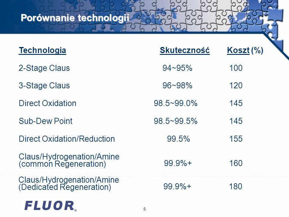 6 Porównanie technologii TechnologiaSkutecznośćKoszt (%) 2-Stage Claus94~95%100 3-Stage Claus96~98%120 Direct Oxidation98.5~99.0%145 Sub-Dew Point98.5~99.5%145 Direct Oxidation/Reduction99.5%155 Claus/Hydrogenation/Amine (common Regeneration) 99.9%+160 Claus/Hydrogenation/Amine (Dedicated Regeneration) 99.9%+180