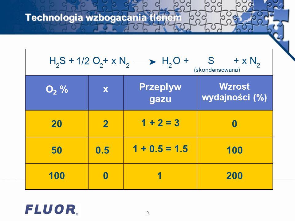 9 Technologia wzbogacania tlenem 20 x 50 2 0.5 1 + 2 = 3 1 + 0.5 = 1.5 0 100 Przepływ gazu Wzrost wydajności (%) O 2 % (skondensowana) H S + 1/2 O + x NH O + S + x N 2222 2 10001200