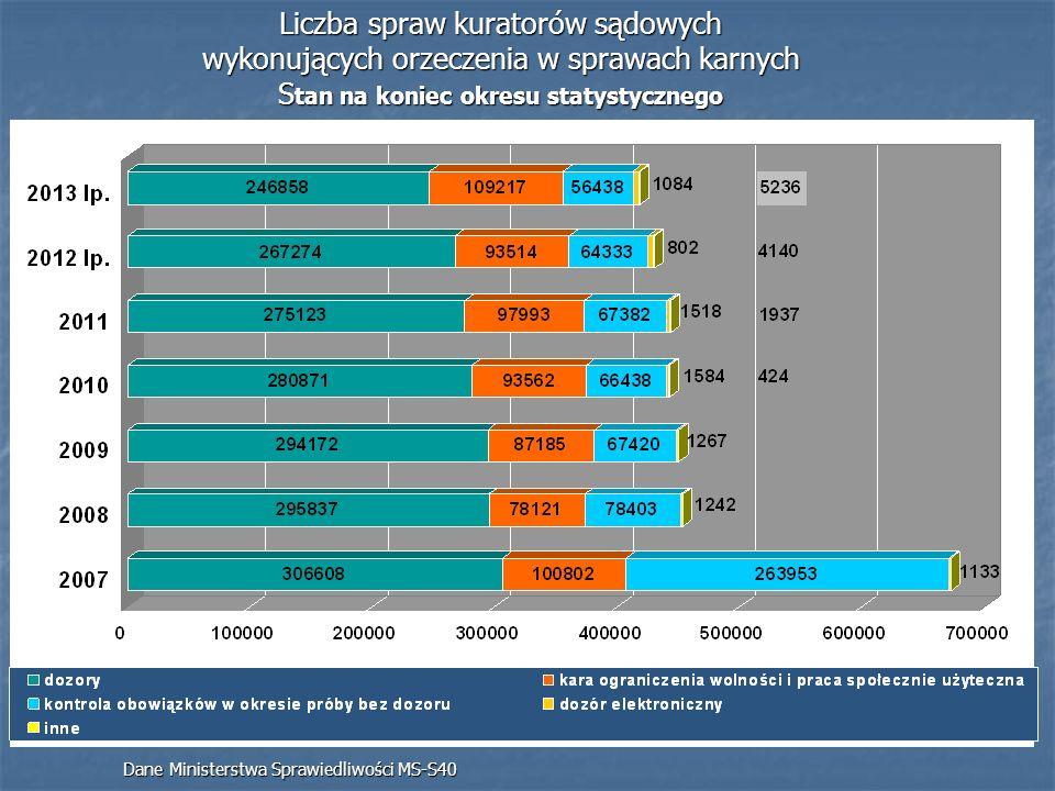 Liczba spraw kuratorów sądowych wykonujących orzeczenia w sprawach karnych S tan na koniec okresu statystycznego Dane Ministerstwa Sprawiedliwości MS-